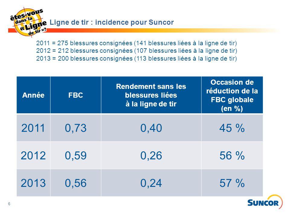 6 AnnéeFBC Rendement sans les blessures liées à la ligne de tir Occasion de réduction de la FBC globale (en %) 20110,730,4045 % 20120,590,2656 % 20130