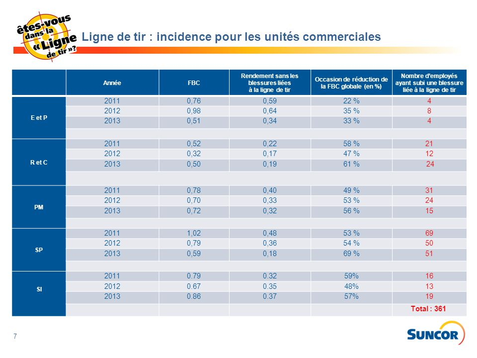 7 Ligne de tir : incidence pour les unités commerciales AnnéeFBC Rendement sans les blessures liées à la ligne de tir Occasion de réduction de la FBC globale (en %) Nombre d'employés ayant subi une blessure liée à la ligne de tir E et P 20110,760,5922 %4 20120,980,6435 %8 20130,510,3433 %4 R et C 20110,520,2258 %21 20120,320,1747 %12 2013 0,50 0,1961 % 24 PM 20110,780,4049 %31 20120,700,3353 %24 20130,72 0,32 56 %15 SP 20111,020,4853 %69 20120,790,3654 %50 20130,590,1869 %51 SI 20110.790.3259%16 20120.670.3548%13 20130.860.3757%19 Total : 361