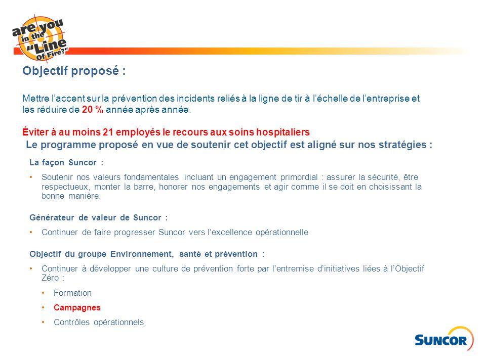Objectif proposé : Mettre l'accent sur la prévention des incidents reliés à la ligne de tir à l'échelle de l'entreprise et les réduire de 20 % année a
