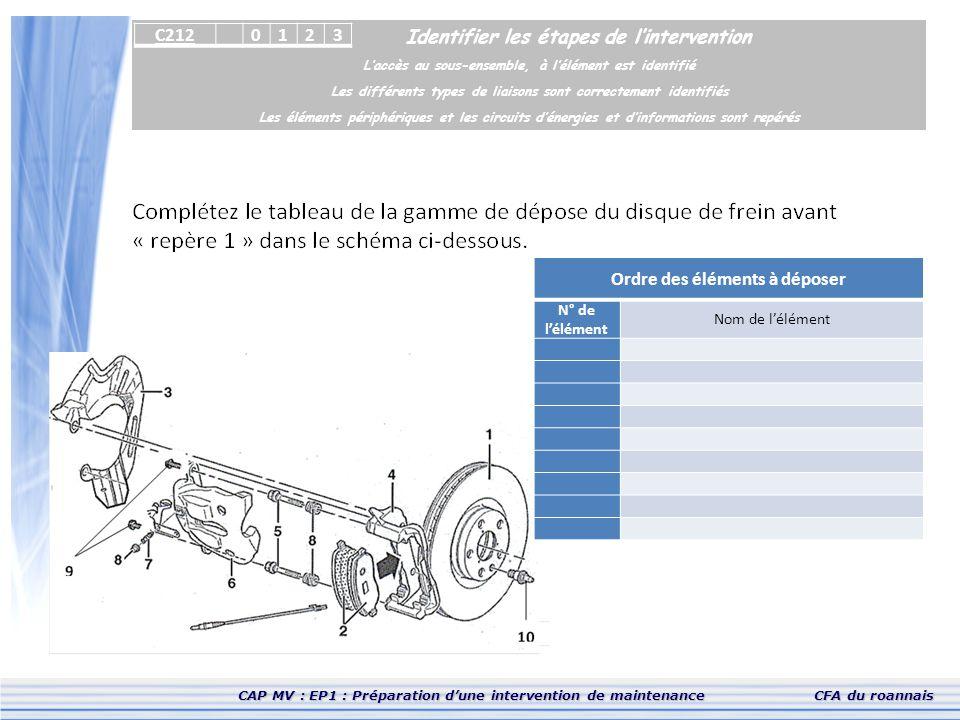 CAP MV : EP1 : Préparation d'une intervention de maintenanceCFA du roannais Identifier les étapes de l'intervention L'accès au sous-ensemble, à l'élém