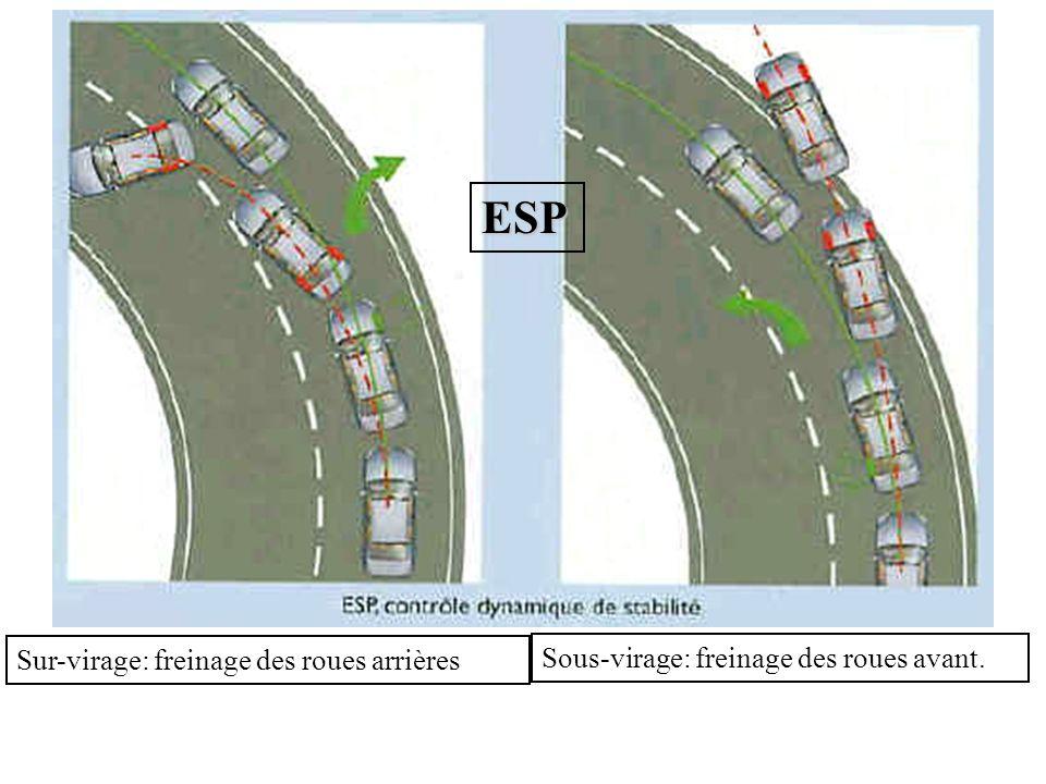 ESP Sous-virage: freinage des roues avant. Sur-virage: freinage des roues arrières