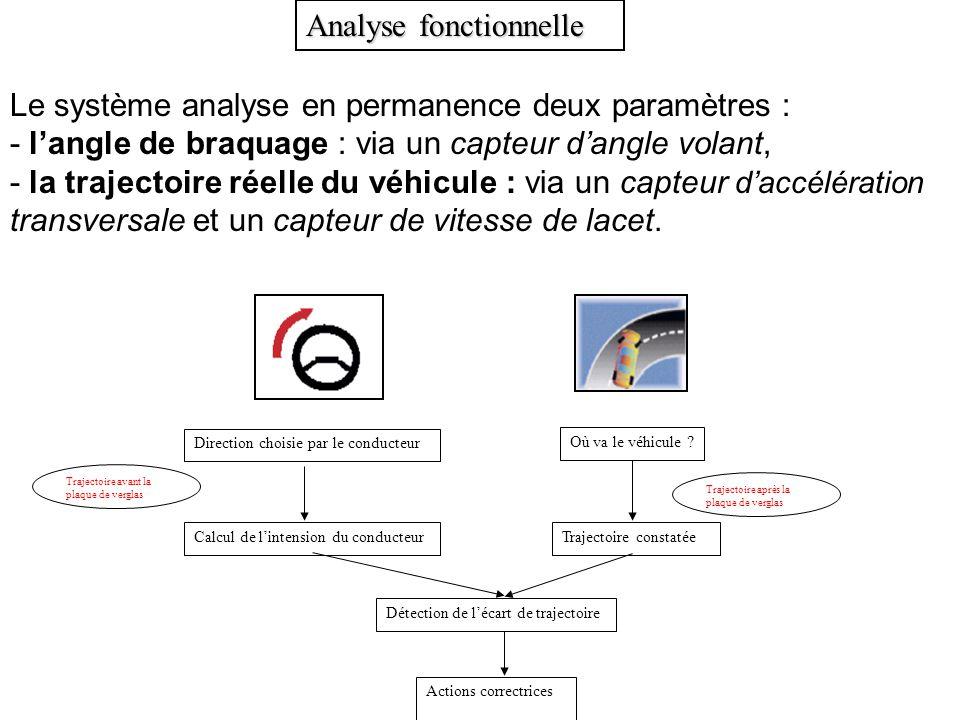 Analyse fonctionnelle Le système analyse en permanence deux paramètres : - l'angle de braquage : via un capteur d'angle volant, - la trajectoire réell