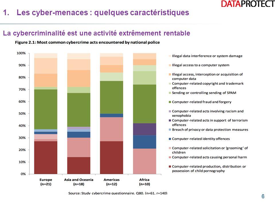 6 La cybercriminalité est une activité extrêmement rentable 1.Les cyber-menaces : quelques caractéristiques