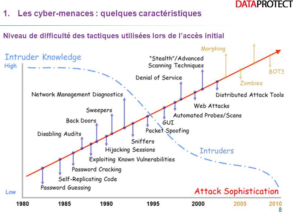 8 Niveau de difficulté des tactiques utilisées lors de l'accès initial 1.Les cyber-menaces : quelques caractéristiques