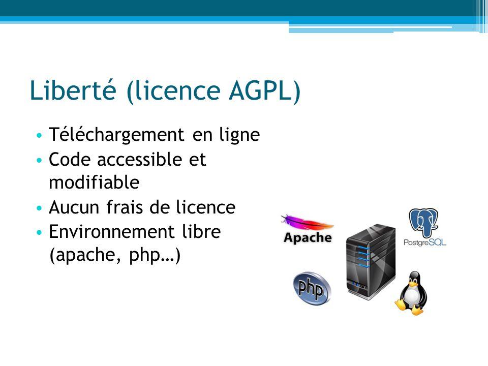 Liberté (licence AGPL) Téléchargement en ligne Code accessible et modifiable Aucun frais de licence Environnement libre (apache, php…)
