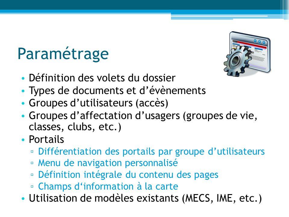 Paramétrage Définition des volets du dossier Types de documents et d'évènements Groupes d'utilisateurs (accès) Groupes d'affectation d'usagers (groupe