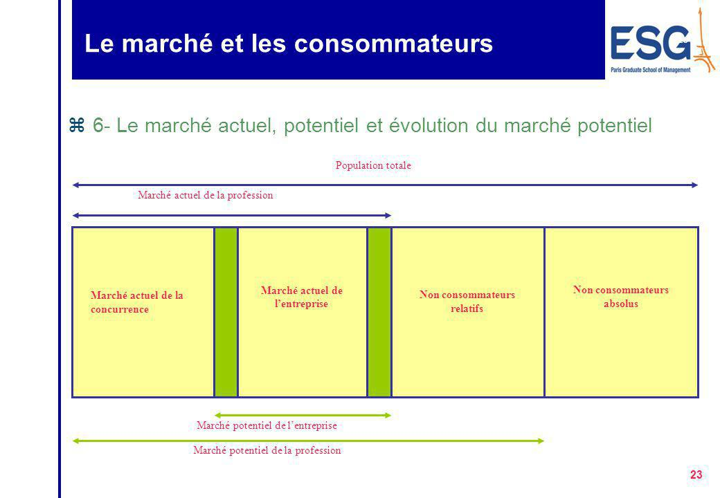 22 Le marché et les consommateurs zLes variables de segmentation y Une fois un type de besoins identifié, il faut définir le segment correspondant et mettre en évidence ses caractéristiques.