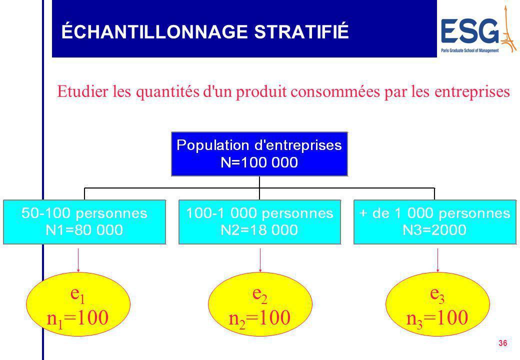 35 ÉCHANTILLONNAGE STRATIFIÉ zLa population est segmentée et stratifiée en groupes homogènes. Dans chaque groupe un échantillonnage aléatoire simple e