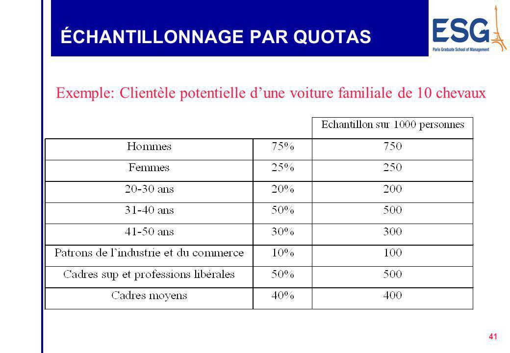 40 ÉCHANTILLONNAGE PAR QUOTA zLa population est divisée en groupes à partir de critères sociodémographiques zAvantages: En général moins coûteux en te