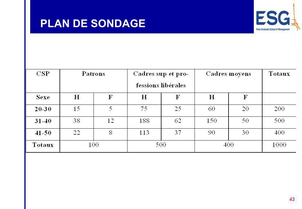 42 PLAN DE SONDAGE
