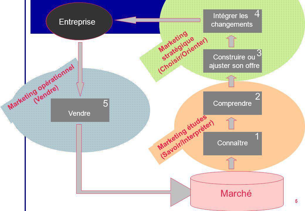 5 5 Piloter la démarche tactique Stratégie concurrentielle Marketing mix demande, offre, influences Marketing études (Savoir/Interpréter) Marketing stratégique (Choisir/Orienter) Marketing opérationnel (Vendre) Où dois-je aller .