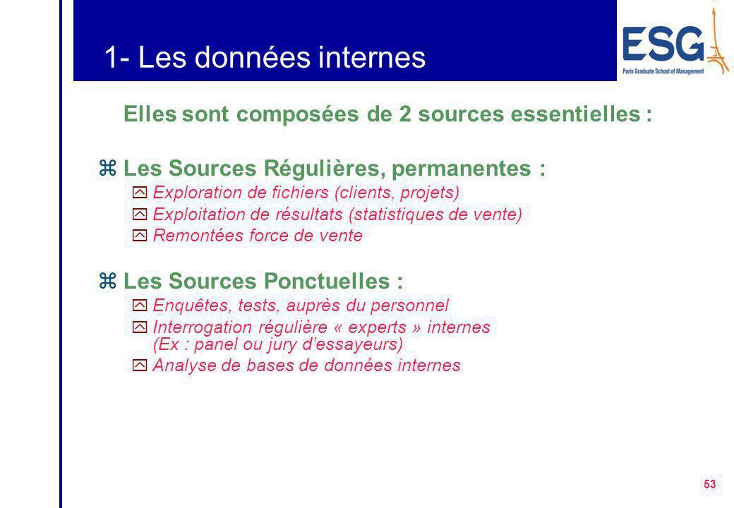 52 A/ Les différents niveaux de sources d'informations Sources Externes, Données secondaires : Informations répertoriées par des organismes, sources d