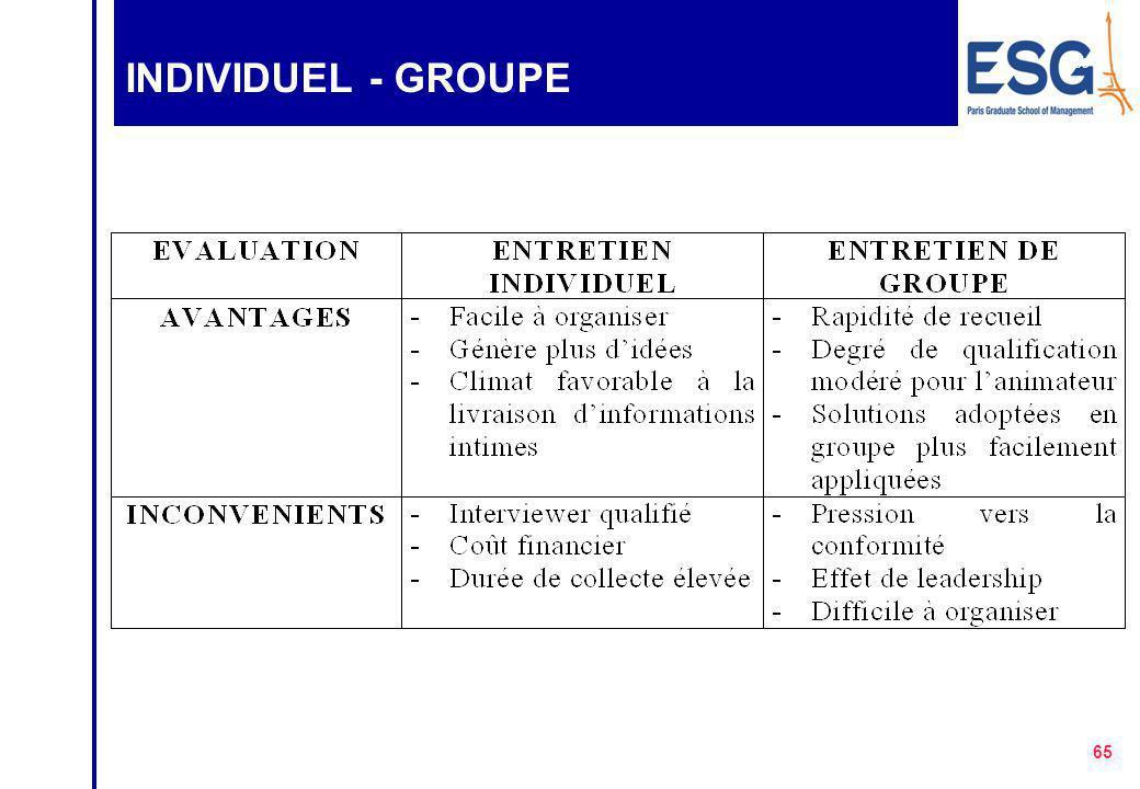 64 ENTRETIENS Entretiens de groupe Entretiens individuels directifs Non directifs Semi-directifs classiques Nominaux ou mini-groupes Variantes groupes