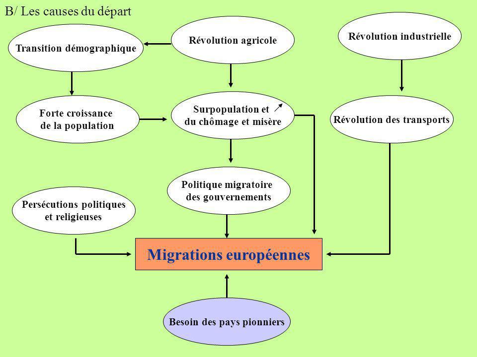 B/ Les causes du départ Migrations européennes Politique migratoire des gouvernements Forte croissance de la population Transition démographique Révol