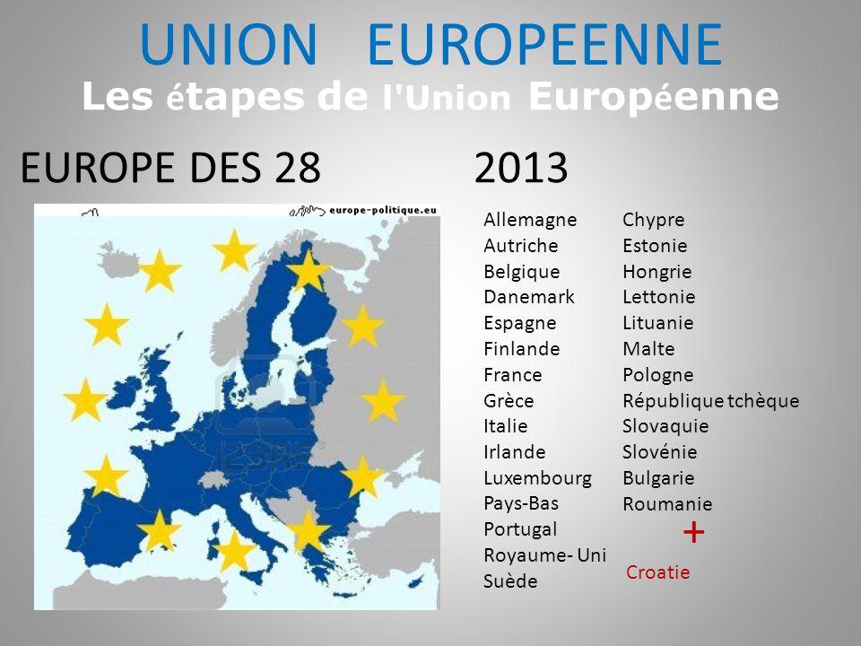 2013 Allemagne Autriche Belgique Danemark Espagne Finlande France Grèce Italie Irlande Luxembourg Pays-Bas Portugal Royaume- Uni Suède EUROPE DES 28 C