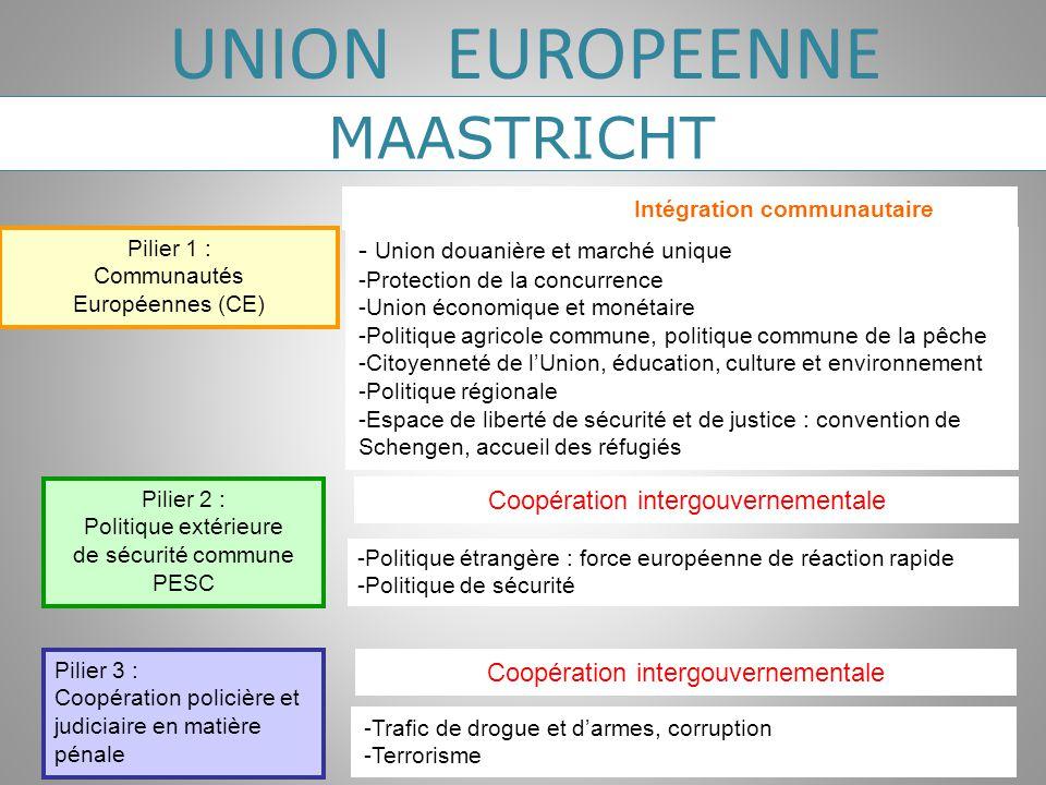 - Union douanière et marché unique -Protection de la concurrence -Union économique et monétaire -Politique agricole commune, politique commune de la p