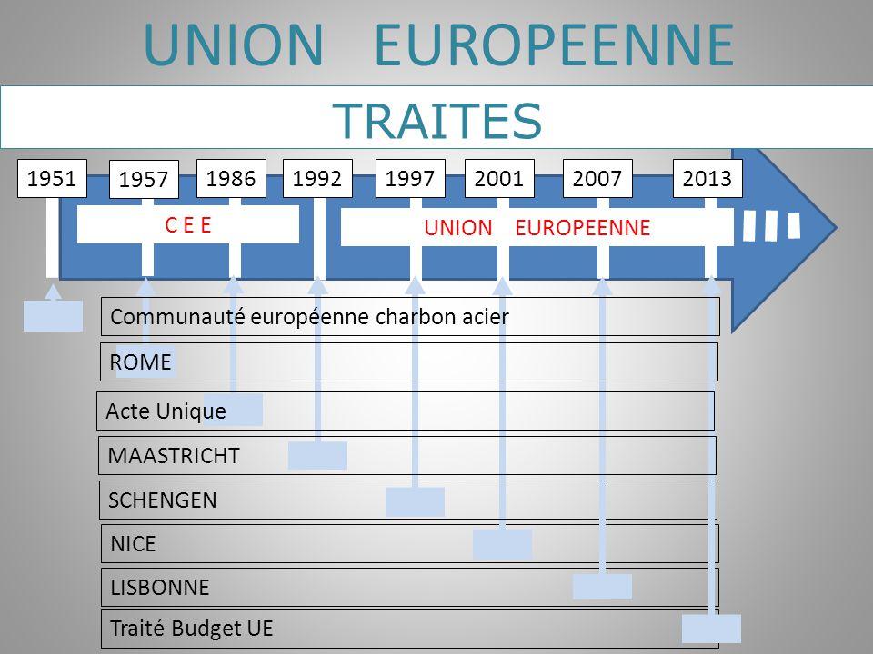 C E E 1957 UNION EUROPEENNE 1986199219972001 NICE LISBONNE Traité Budget UE 2013 UNION EUROPEENNE SCHENGEN MAASTRICHT ROME Acte Unique Communauté euro
