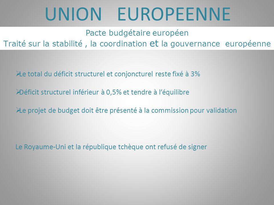Pacte budgétaire européen Traité sur la stabilité, la coordination et la gouvernance européenne UNION EUROPEENNE  Le total du déficit structurel et c