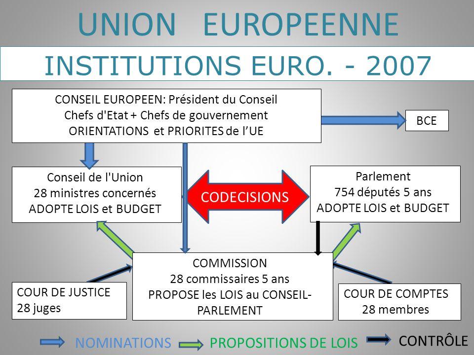 BCE Conseil de l'Union 28 ministres concernés ADOPTE LOIS et BUDGET Parlement 754 députés 5 ans ADOPTE LOIS et BUDGET NOMINATIONSPROPOSITIONS DE LOIS
