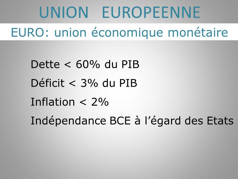EURO: union économique monétaire UNION EUROPEENNE Dette < 60% du PIB Déficit < 3% du PIB Inflation < 2% Indépendance BCE à l'égard des Etats