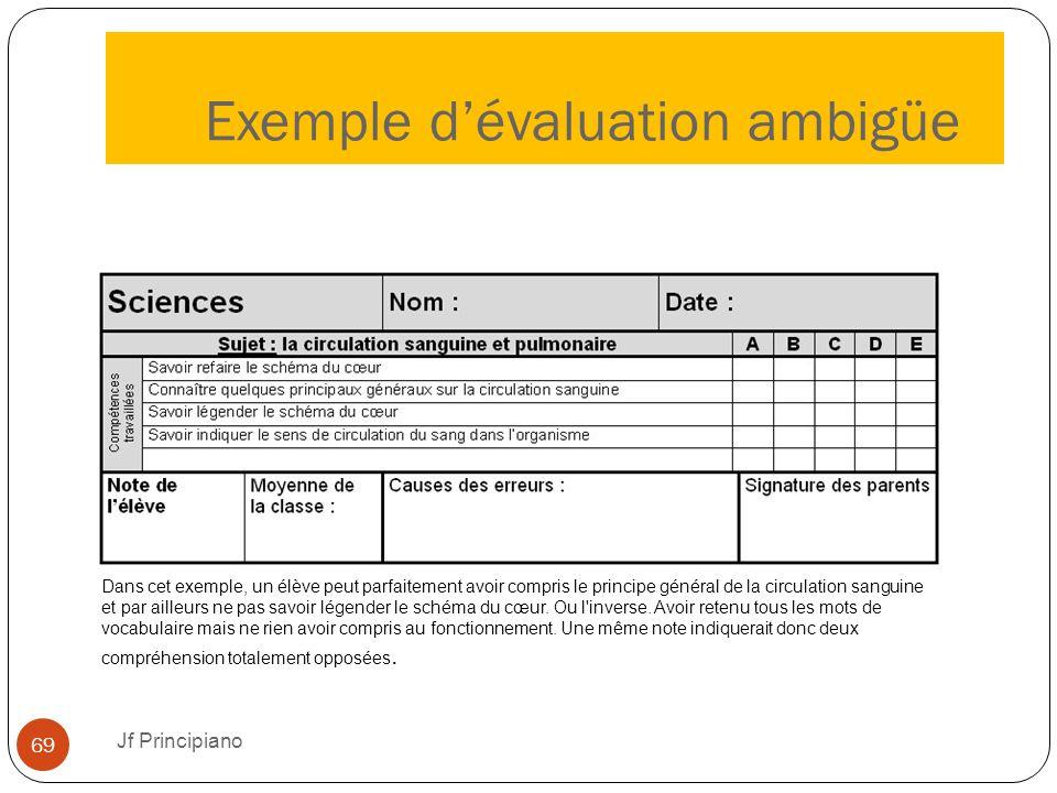 Exemple d'évaluation ambigüe Jf Principiano 69 Dans cet exemple, un élève peut parfaitement avoir compris le principe général de la circulation sangui