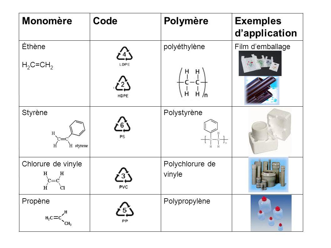 MonomèreCodePolymèreExemples d'application Éthène H 2 C=CH 2 polyéthylèneFilm d'emballage StyrènePolystyrène Chlorure de vinyle Polychlorure de vinyle