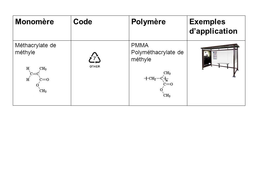 MonomèreCodePolymèreExemples d'application Méthacrylate de méthyle PMMA Polyméthacrylate de méthyle