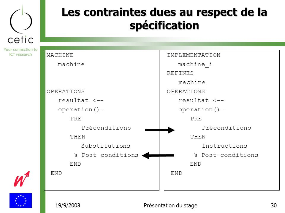 19/9/2003Présentation du stage30 Les contraintes dues au respect de la spécification MACHINE machine OPERATIONS resultat <-- operation()= PRE Préconditions THEN Substitutions % Post-conditions END IMPLEMENTATION machine_i REFINES machine OPERATIONS resultat <-- operation()= PRE Préconditions THEN Instructions % Post-conditions END
