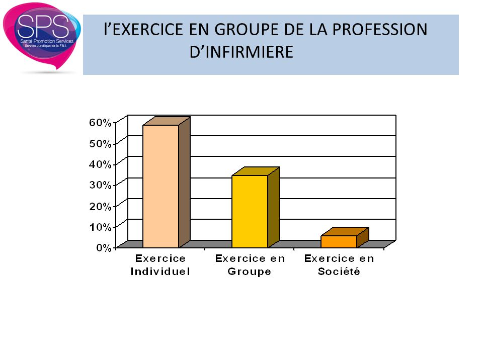 l'EXERCICE EN GROUPE DE LA PROFESSION D'INFIRMIERE ASSOCIATION OU SOCIETE .