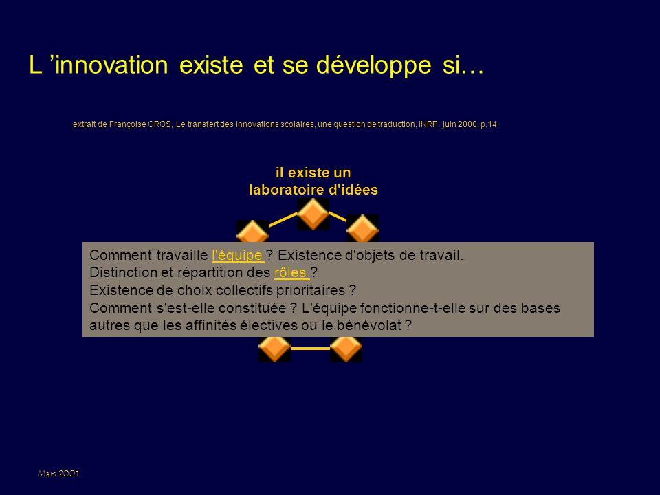 Mars 2001 L 'innovation existe et se développe si… il existe un laboratoire d idées extrait de Françoise CROS, Le transfert des innovations scolaires, une question de traduction, INRP, juin 2000, p.14 Comment travaille l équipe .