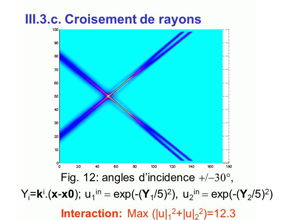 III.3.c. Croisement de rayons Fig. 12: angles d'incidence  Y i =k i.(x-x0); u 1 in  exp(-(Y 1 /5) 2 ), u 2 in  exp(-(Y 2 /5) 2 ) Interact
