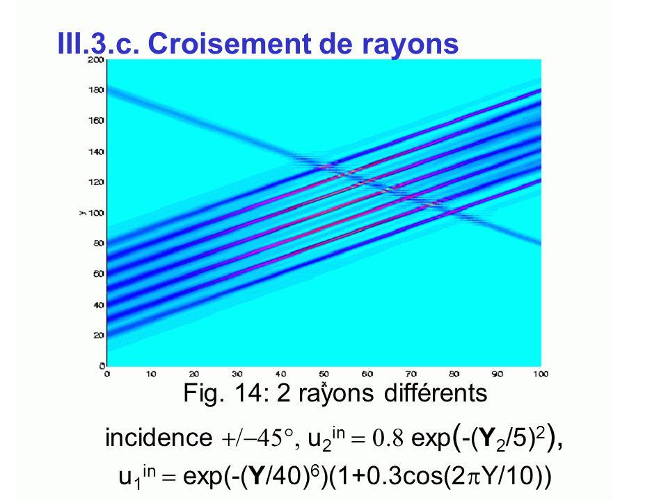 III.3.c. Croisement de rayons Fig. 14: 2 rayons différents incidence  u 2 in  exp ( -(Y 2 /5) 2 ), u 1 in  exp(-(Y/40) 6 )(1+0.3cos(