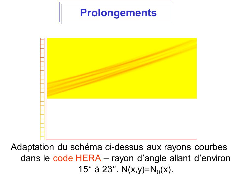 Prolongements Couplage avec l'hydrodynamique Adaptation du schéma ci-dessus aux rayons courbes dans le code HERA – rayon d'angle allant d'environ 15°