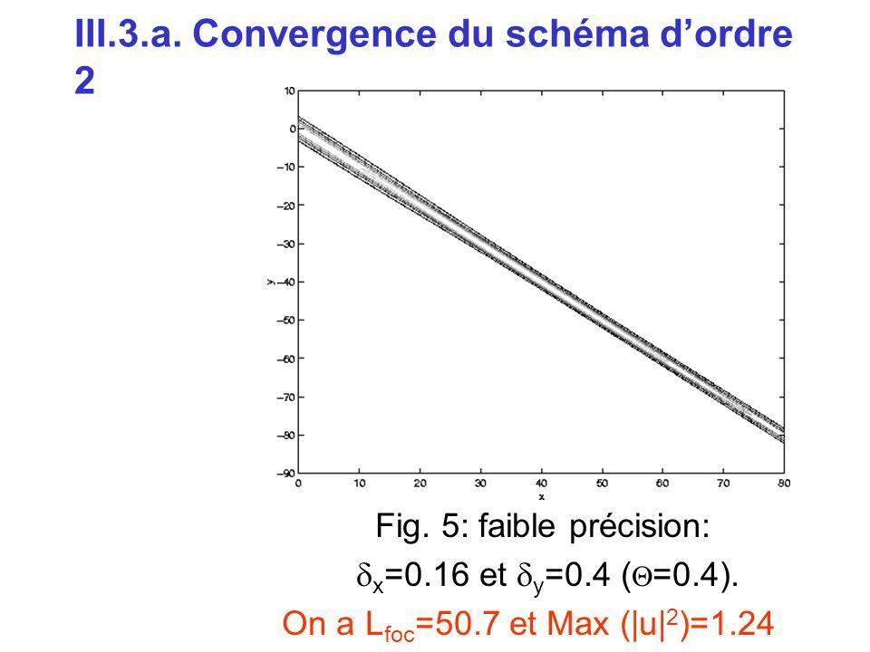 III.3.a. Convergence du schéma d'ordre 2 Fig. 5: faible précision:  x =0.16 et  y =0.4 (  =0.4). On a L foc =50.7 et Max (|u| 2 )=1.24