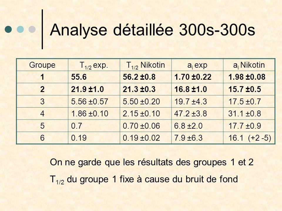 Analyse détaillée 300s-300s Groupe T 1/2 exp.T 1/2 Nikotina i expa i Nikotin 1 55.656.2 ±0.81.70 ±0.22 1.98 ±0.08 2 21.9 ±1.021.3 ±0.316.8 ±1.0 15.7 ±0.5 3 5.56 ±0.575.50 ±0.2019.7 ±4.3 17.5 ±0.7 4 1.86 ±0.102.15 ±0.1047.2 ±3.8 31.1 ±0.8 5 0.70.70 ±0.066.8 ±2.0 17.7 ±0.9 60.190.19 ±0.027.9 ±6.3 16.1 (+2 -5) On ne garde que les résultats des groupes 1 et 2 T 1/2 du groupe 1 fixe à cause du bruit de fond