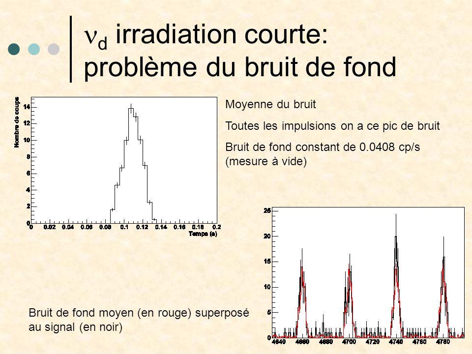 d irradiation courte: problème du bruit de fond Moyenne du bruit Toutes les impulsions on a ce pic de bruit Bruit de fond constant de 0.0408 cp/s (mesure à vide) Bruit de fond moyen (en rouge) superposé au signal (en noir)