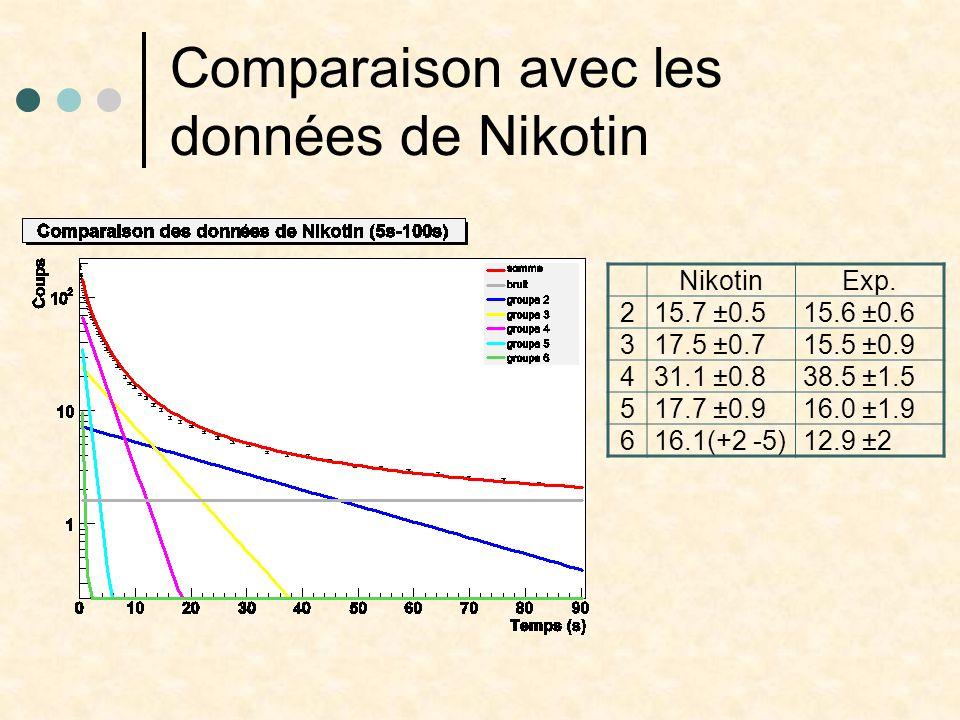Résultat global Nikotin300s5s140µs a1 1.98±0.081.70 ±0.22 a2 15.7 ±0.516.8 ±1.015.2 ±1.7 a3 17.5 ±0.719.7 ±4.316.3 ±1.613.3 ±4.0 a4 31.1 ±0.847.2 ±3.834.7 ±2.134.1 ±3.1 a5 17.7 ±0.96.8 ±2.019.4 ±2.521.1 ±2.3 a6 16.1 (+2 -5)7.9 ±6.312.8 ±1.39.0 ±0.6 GroupeNikotin300s5s140µs T221.3 ±0.321.9 ±1.021.9 T35.50 ±0.205.56 ±0.575.06 ±0.5413.3 ±4.0 T42.15 ±0.101.86 ±0.102.28 ±0.0934.1 ±3.1 T50.70 ±0.060.70.801 ±0.07421.1 ±2.3 T60.19 ±0.020.190.202 ±0.319.0 ±0.6