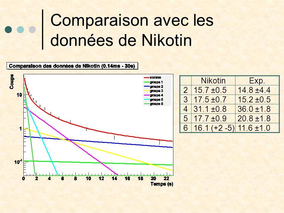 d irradiation longue 5290 cp/s à t=0 2.8 10 7 fission/s Efficacité 6.2 10 -3 Résultat: d = 0.0304 ± 0.0020 Barre d'erreur à confirmer Correction par rapport au faisceau pulsé à faire