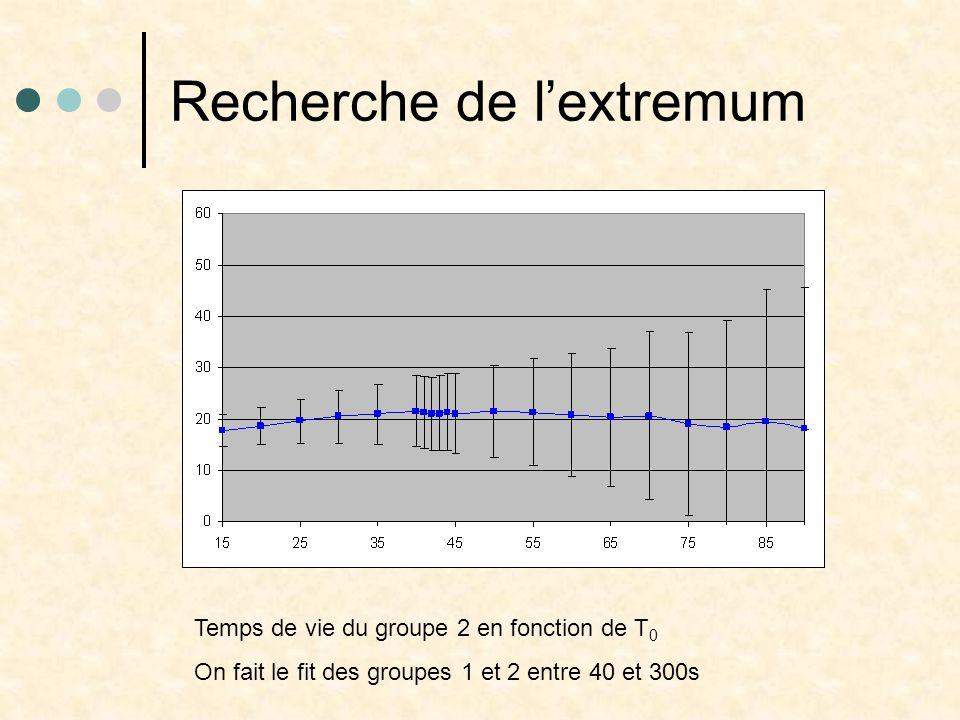 Recherche de l'extremum Temps de vie du groupe 2 en fonction de T 0 On fait le fit des groupes 1 et 2 entre 40 et 300s