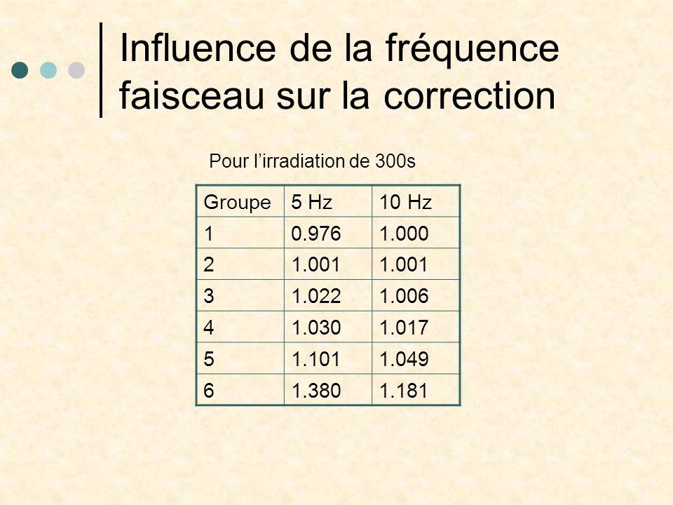 Influence de la fréquence faisceau sur la correction Groupe5 Hz10 Hz 10.9761.000 21.001 31.0221.006 41.0301.017 51.1011.049 61.3801.181 Pour l'irradiation de 300s