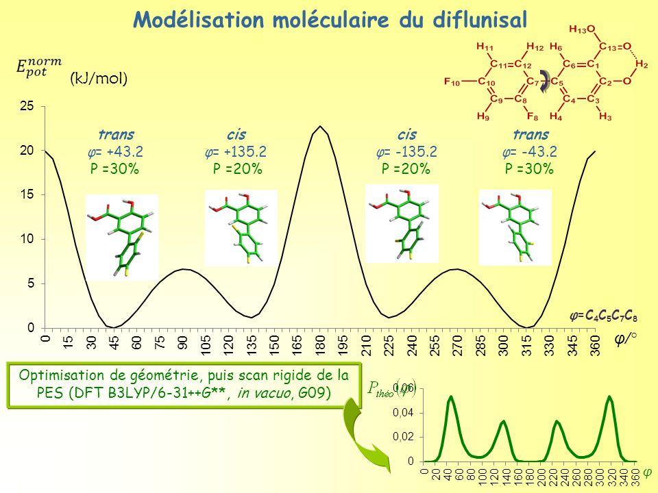 Modélisation moléculaire du diflunisal φ=C 4 C 5 C 7 C 8 trans φ= +43.2 P =30% trans φ= -43.2 P =30% cis φ= -135.2 P =20% cis φ= +135.2 P =20% Optimisation de géométrie, puis scan rigide de la PES (DFT B3LYP/6-31++G**, in vacuo, G09) φ