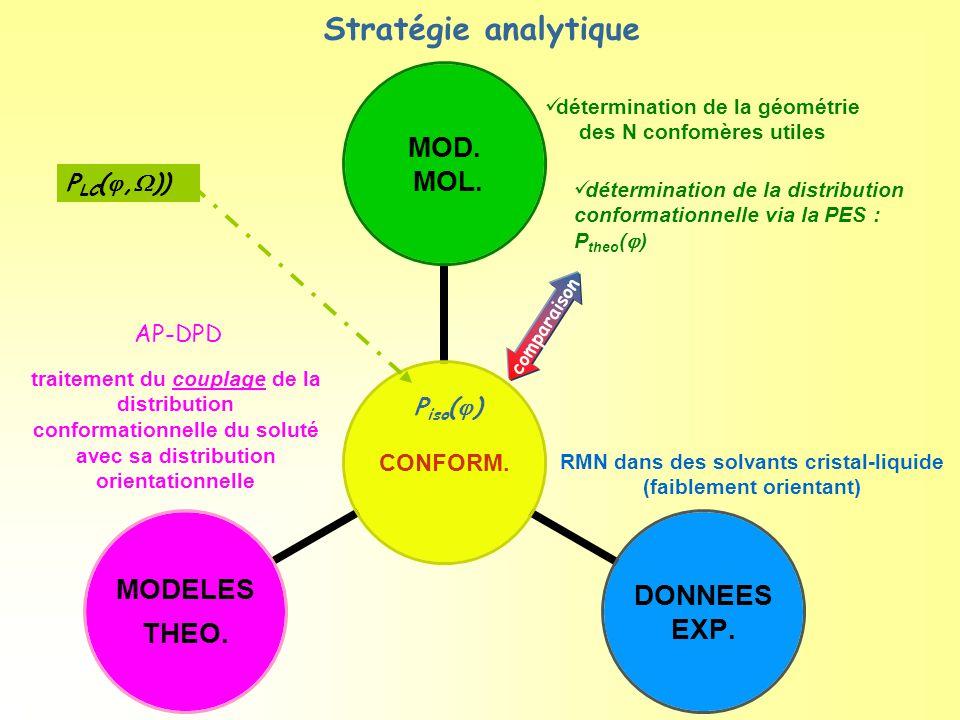 détermination de la géométrie des N confomères utiles Stratégie analytique P LC ( ,  )) traitement du couplage de la distribution conformationnelle