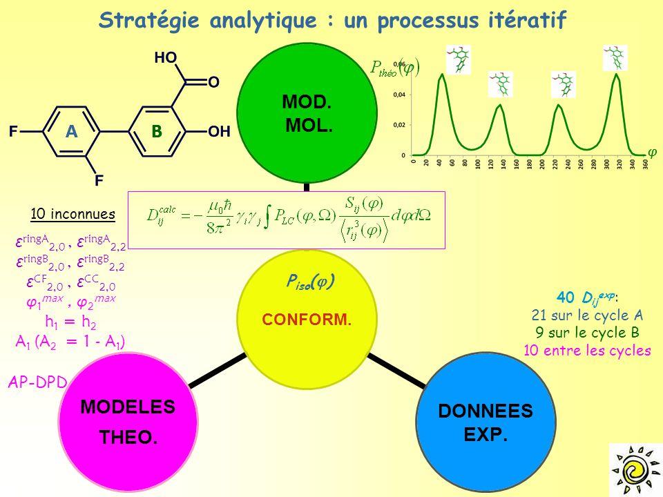 AB φ ε ringA 2,0, ε ringA 2,2 ε ringB 2,0, ε ringB 2,2 ε CF 2,0, ε CC 2,0 φ 1 max, φ 2 max h 1 = h 2 A 1 (A 2 = 1 - A 1 ) Stratégie analytique : un processus itératif 40 D ij exp : 21 sur le cycle A 9 sur le cycle B 10 entre les cycles AP-DPD 10 inconnues P iso (  )