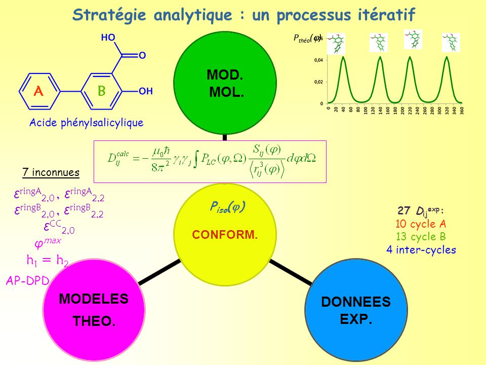 Stratégie analytique : un processus itératif Acide phénylsalicylique AB ε ringA 2,0, ε ringA 2,2 ε ringB 2,0, ε ringB 2,2 ε CC 2,0 φ max h 1 = h 2 φRφR P théo (  ) AP-DPD 7 inconnues 27 D ij exp : 10 cycle A 13 cycle B 4 inter-cycles P iso (  )