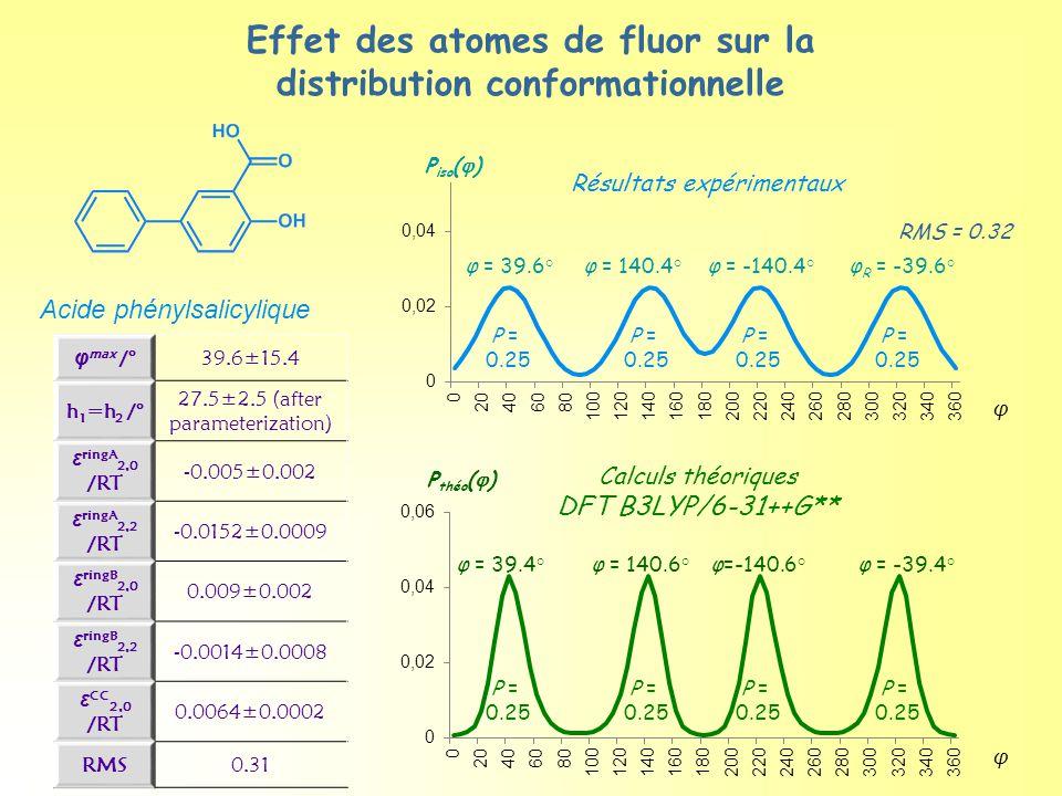 φ = 140.6°φ=-140.6°φ = -39.4°φ = 39.4° P = 0.25 P = 0.25 P = 0.25 P = 0.25 φ P théo (  ) Calculs théoriques DFT B3LYP/6-31++G** φ max /°39.6±15.4 h 1