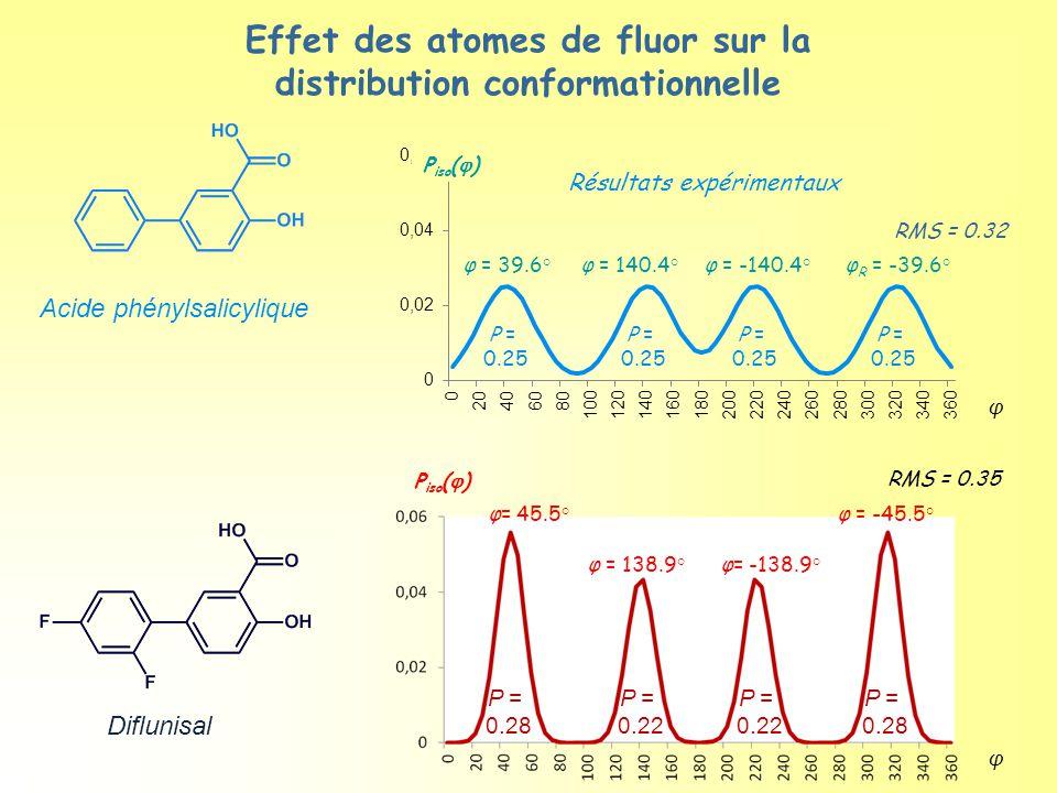 Effet des atomes de fluor sur la distribution conformationnelle Diflunisal Acide phénylsalicylique RMS = 0.32 φ = 140.4°φ = -140.4°φ R = -39.6°φ = 39.6° P = 0.25 P = 0.25 P = 0.25 P = 0.25 φ P iso (  ) Résultats expérimentaux φ P iso (  ) φ = 138.9°φ= -138.9° φ = -45.5°φ= 45.5° P = 0.28 P = 0.22 P = 0.22 P = 0.28 RMS = 0.35
