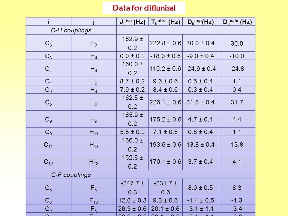 Data for diflunisal
