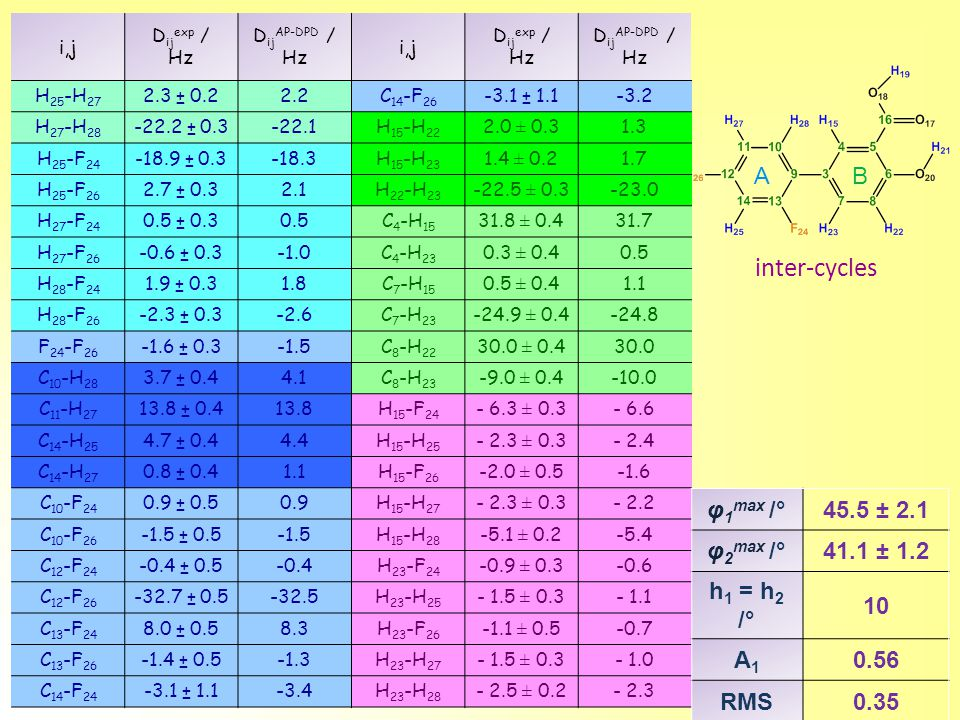 i,j D ij exp / Hz D ij AP-DPD / Hz i,j D ij exp / Hz D ij AP-DPD / Hz H 25 -H 27 2.3 ± 0.22.2C 14 -F 26 -3.1 ± 1.1-3.2 H 27 -H 28 -22.2 ± 0.3-22.1H 15