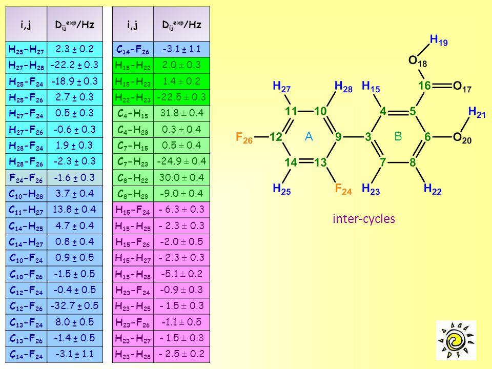 i,jD ij exp /Hzi,jD ij exp /Hz H 25 -H 27 2.3 ± 0.2C 14 -F 26 -3.1 ± 1.1 H 27 -H 28 -22.2 ± 0.3H 15 -H 22 2.0 ± 0.3 H 25 -F 24 -18.9 ± 0.3H 15 -H 23 1