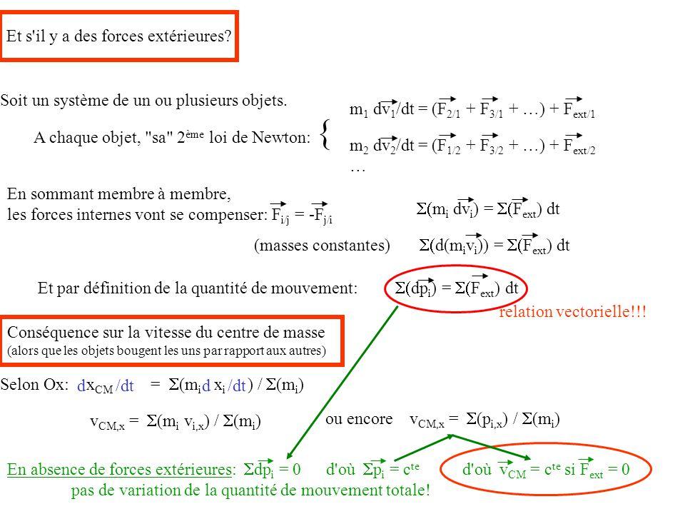 Et s'il y a des forces extérieures? Soit un système de un ou plusieurs objets. A chaque objet,